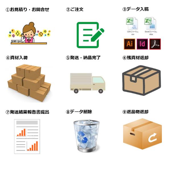 ご注文から発送納品までの流れ