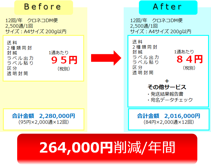 削減事例(クロネコDM便)